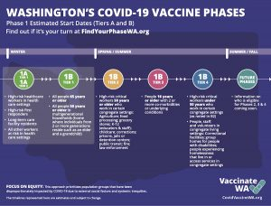 Vaccine Phases in WA